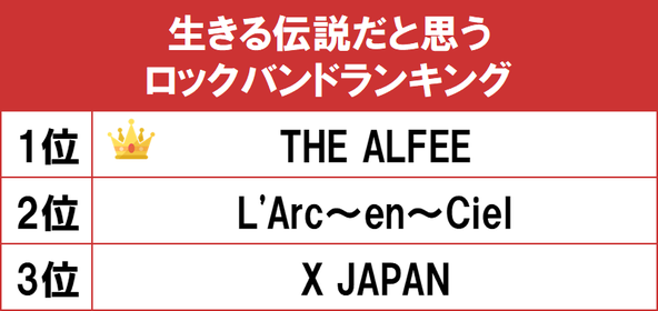 1位は1974年デビューの「THE ALFEE」!gooランキングが「生きる伝説だと思うロックバンドランキング」を発表