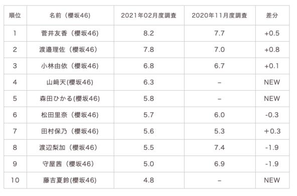 『タレントパワーランキング』が櫻坂46のランキングを発表!株式会社アーキテクトがスタートさせた、WEBサイト『タレントパワーランキング』ランキング企画第二十六弾!!