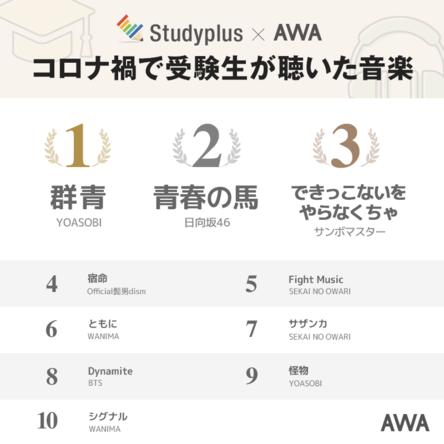 【Studyplus×AWA共同調査】コロナ禍の受験生世代を支えた楽曲ランキングを発表!~1位はYOASOBI、2位日向坂46、3位サンボマスター
