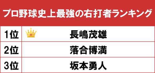 1位はミスター・プロ野球「長嶋茂雄」!gooランキングが「プロ野球史上最強の右打者ランキング」を発表 (1)