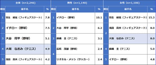 好きなスポーツ選手 「大坂なおみ」が第4位と初の上位に!1位は前回調査に続き「羽生結弦」/スポーツライフに関する調査2020調べ (1)