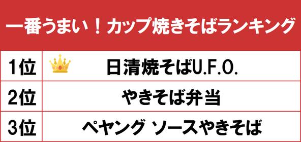 1位は2021年で45周年を迎えた「日清焼そばU.F.O.」!gooランキングが「一番うまい!カップ焼きそばランキング」を発表 (1)