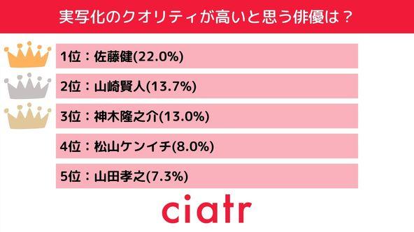 「実写化のクオリティが高い俳優・女優ランキング」第2位は山崎賢人&浜辺美波、そして堂々の1位は……?