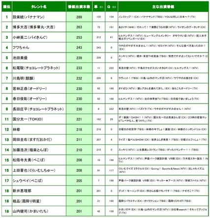 ニホンモニター 2021上半期タレント番組出演本数ランキング (1)