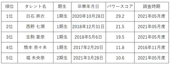 『タレントパワーランキング』が乃木坂46卒業メンバーのランキングを発表!株式会社アーキテクトがスタートさせた、WEBサイト『タレントパワーランキング』ランキング企画第四十八弾!!