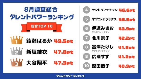 「タレントパワーランキング」2021年8月度調査(第3四半期)の総合トップ10を発表!!